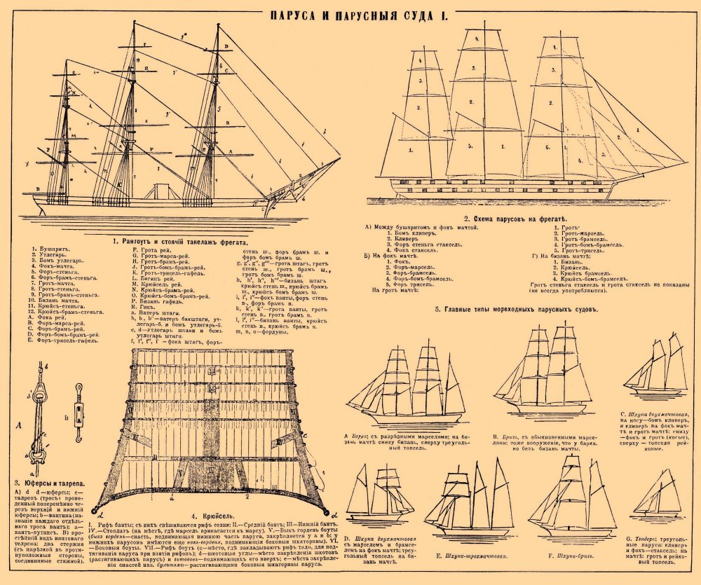 Парусные корабли схема