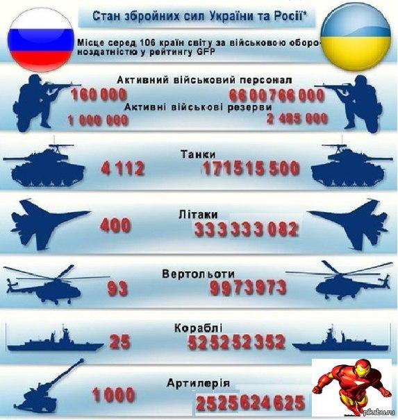 эфирное ввс украины против россии учитывать