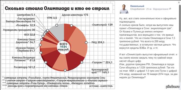 «Олимпстрой» выпустил официальный отчёт по Олимпиаде Взято со страницы Навального в ФБ  https://www.facebook.com/navalny?fref=nf