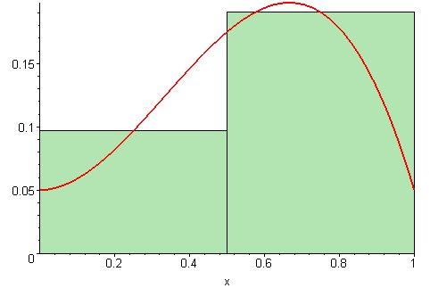 Интеграл Римана Риман формализовал понятие интеграла как площади подграфика, состоящие из нескольких вертикальных прямоугольников и получающиеся при разбиении отрезка.