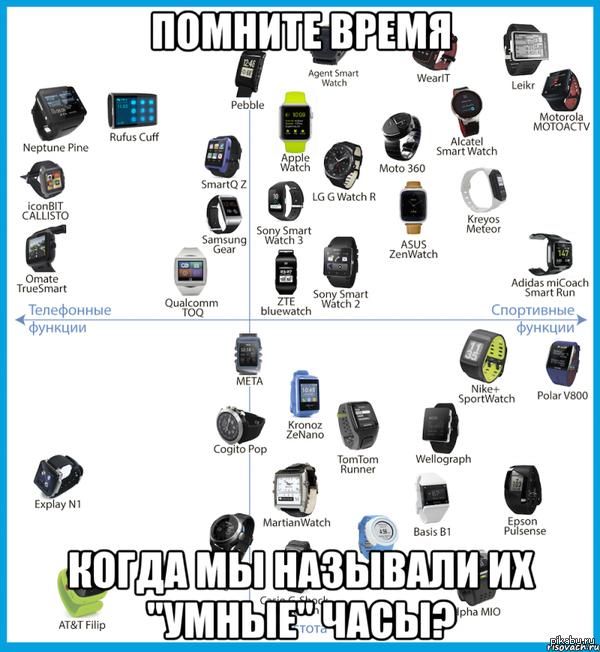 """Шёл 2024 год... Картинка отсюда:  <a href=""""http://pikabu.ru/story/dlya_tekh_kto_vyibiraet_umnyie_chasyi_klikabelno_2665842"""">http://pikabu.ru/story/_2665842</a>"""