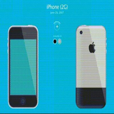 Эволюция iphone в одной гифке