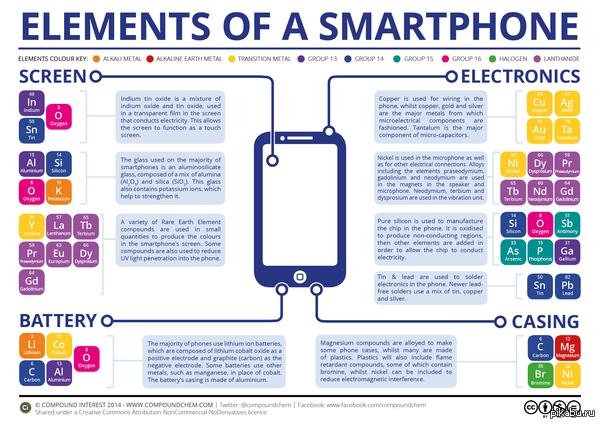 Из чего состоит твой телефон