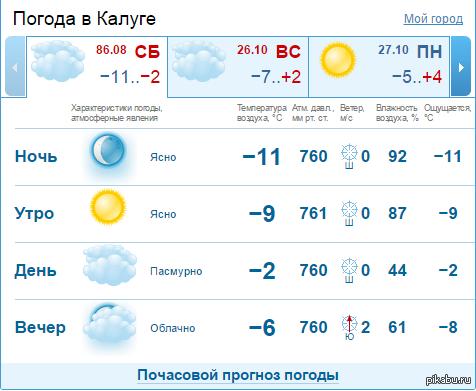 погода в нарве на неделю