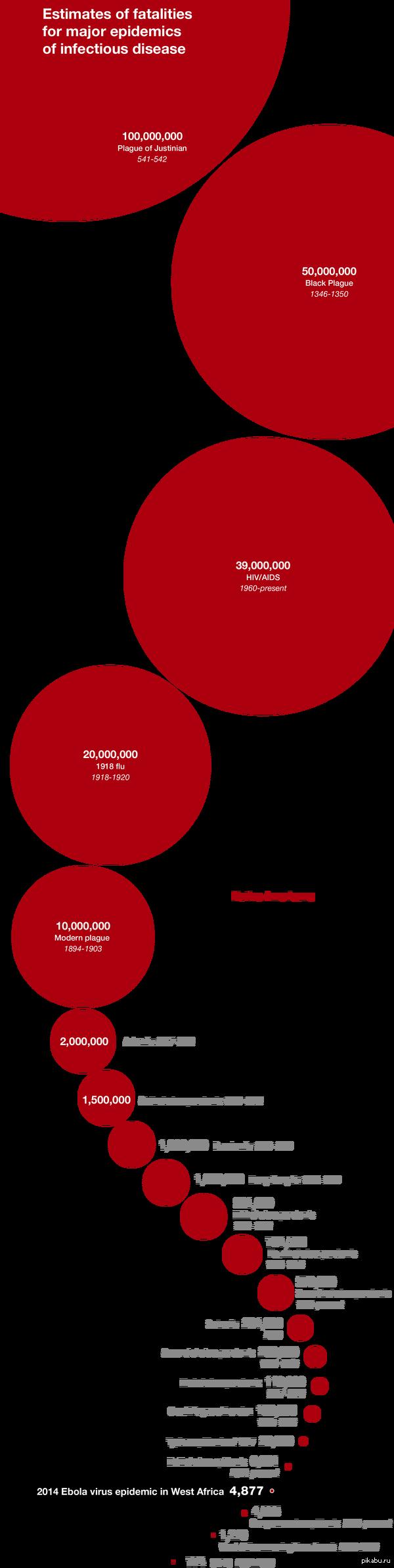 Сравниваем вирус Эбола и худшие эпидемии в истории с сайта national geographic