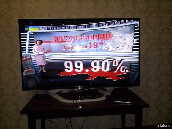 Явка избирателей на парламентских выборах в Украине