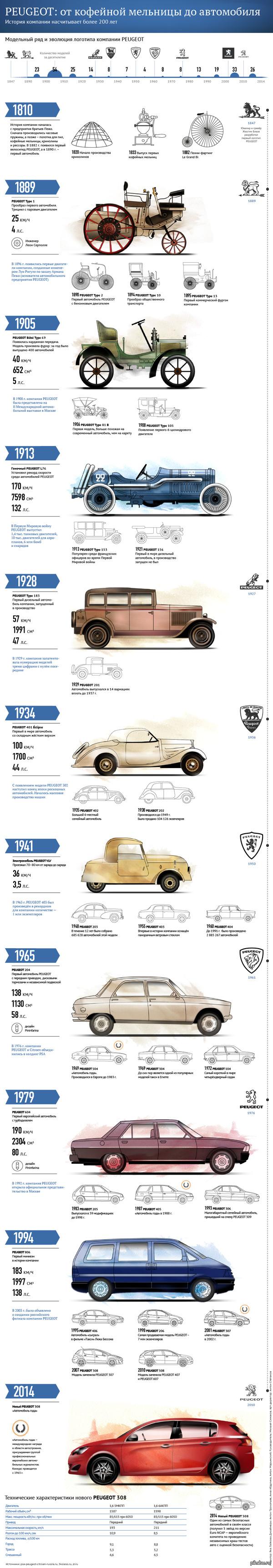 История компании Peugeot: от кофейной мельницы до автомобиля