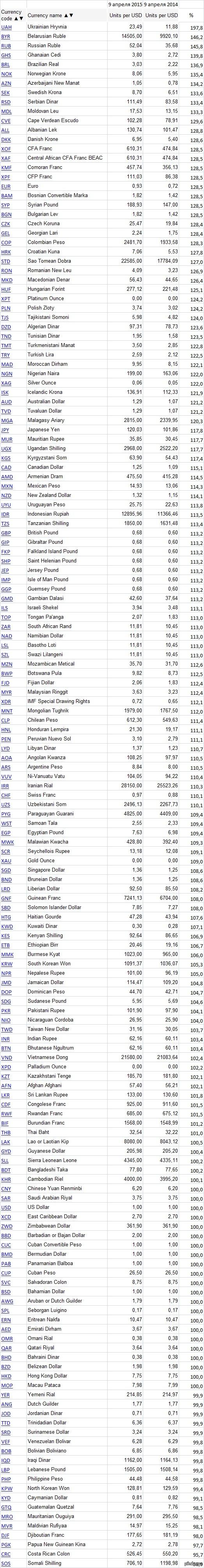 Сравнение курса всех валют к доллару с данными годичной давности. Как мы видим, Шведская и Норвежская кроны почти также просели к доллару как рубль. Никто не слышал заявление Обамы о разорванной в клочья норвежской экономике?