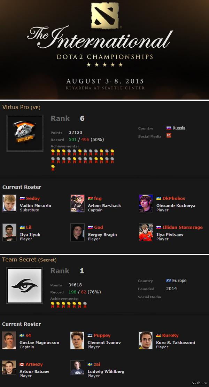 The International 2015: Virtus Pro выбила фаворита турнира Team Secret со счетом 2-1 Virtus Pro: 2 Русских, 2 Украинца, 1 Белорус. Вместе мы сила.