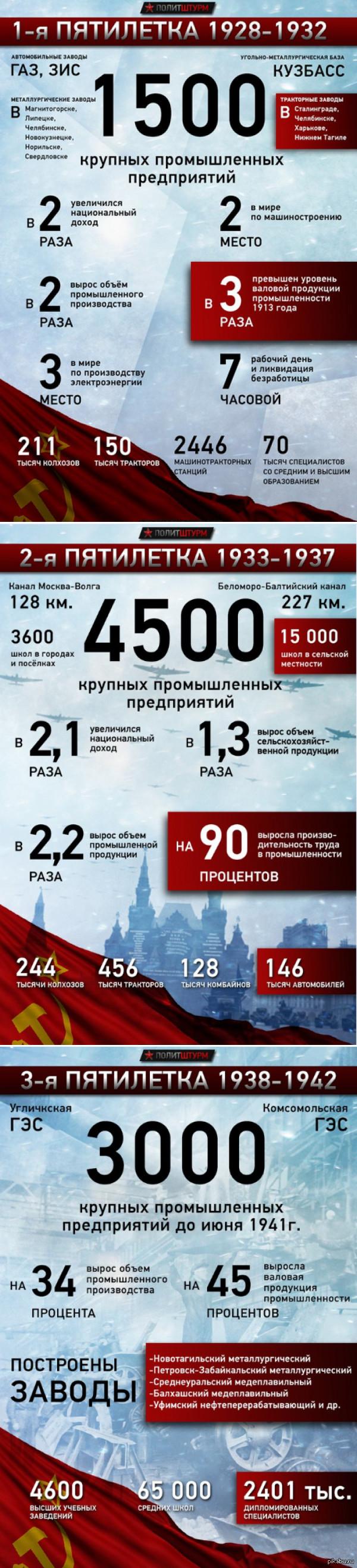 Довоенные Советские пятилетки. Слышал легенду, будто когда-то нашу страну населяли гиганты...