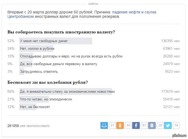 52% Россиян правильно подготовились к валютному кризису