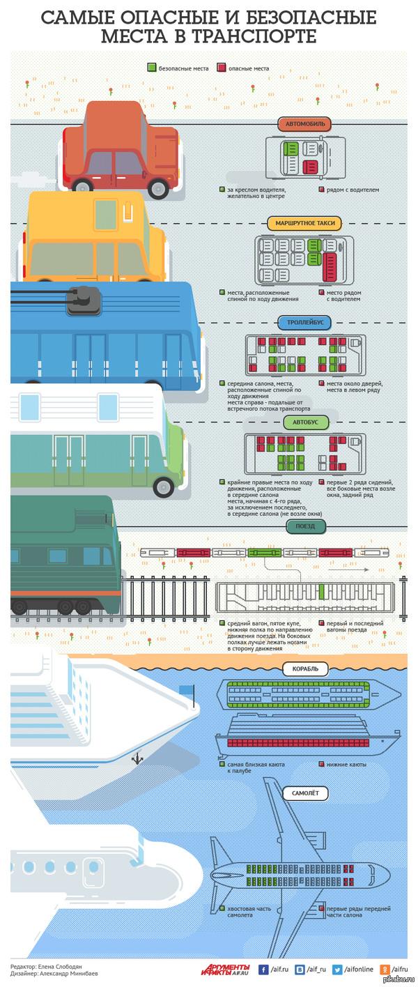 На каких местах в транспорте безопаснее всего находиться во время поездки. Пассажир любого транспорта должен чувствовать себя безопасно.  http://www.aif.ru/dontknows/infographics/samye_bezopasnye_mesta_v_transporte_infografika