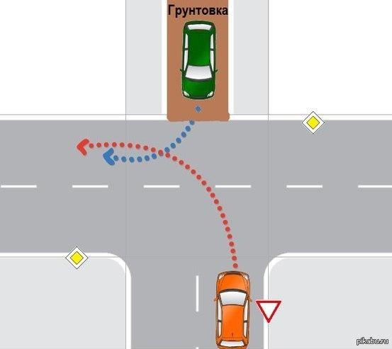 Вопрос всем водителям кто имеет преимущество при проезде?