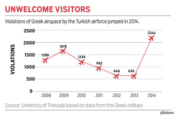 Нарушения Турцией воздушного пространства Греции за 2007-2014 годы