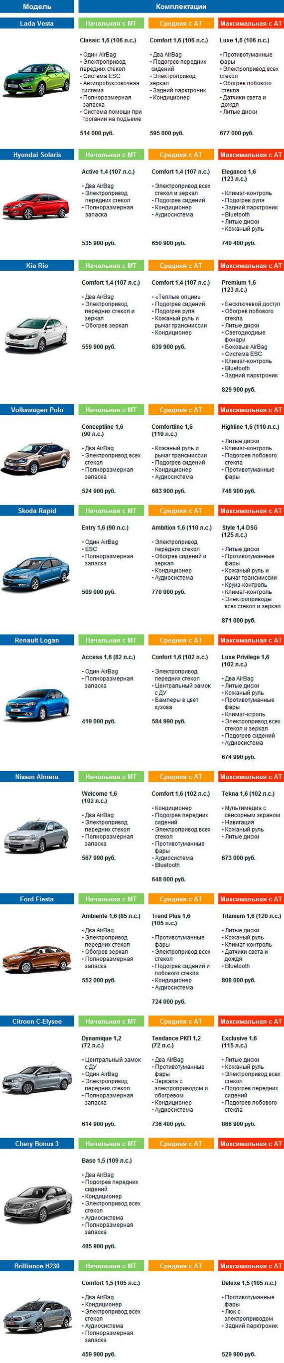 Сравниваем цены и комплектации автомобилей. Авто, Веста, Hyundai Solaris, Kia Rio, Цены, Длиннопост