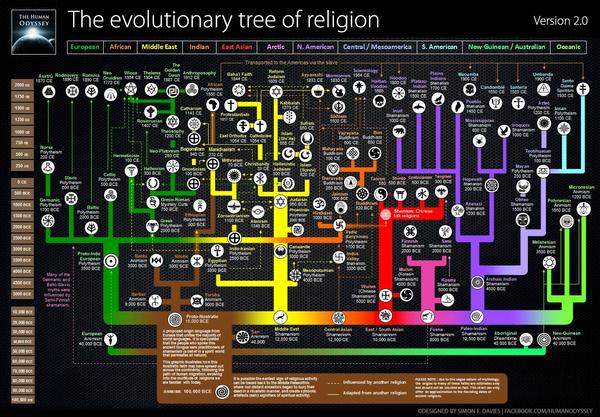 Карта религий мира Религия, Карты, Эволюция лжи