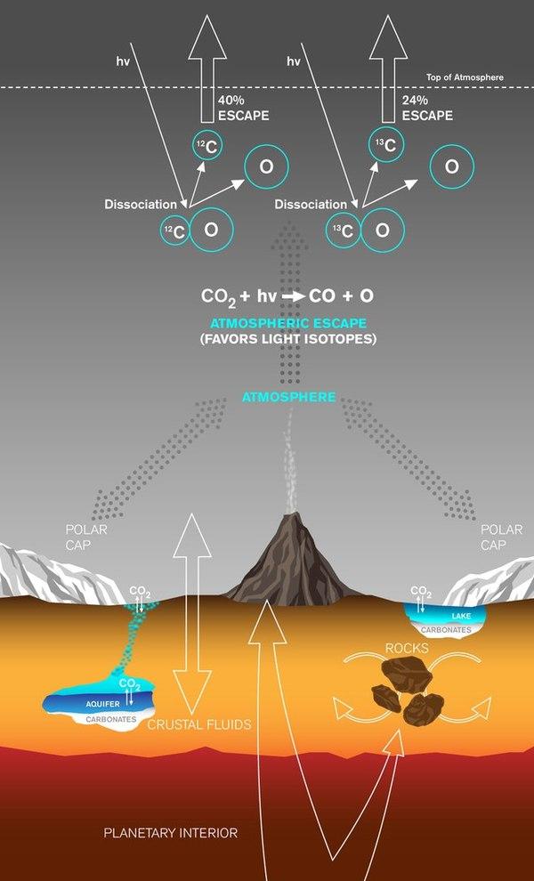 Куда делся углерод из атмосферы Марса? Марс, Углерод, Интересное, Длиннопост