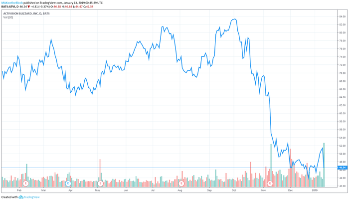 Акции Activision Blizzard за день упали на 10% Blizzard, Activision, Bungie