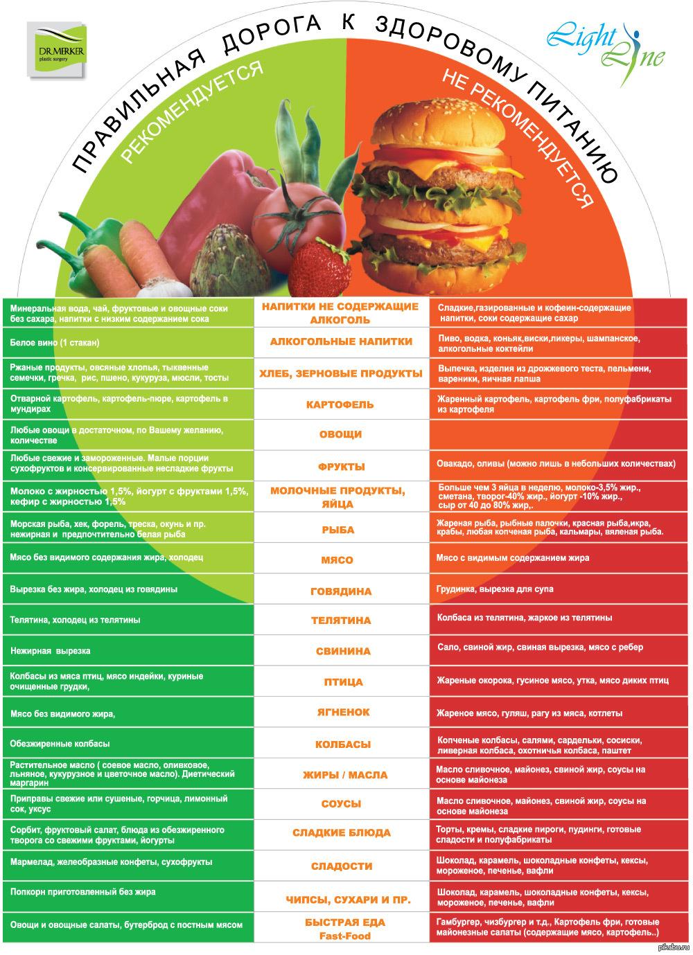 [BBBKEYWORD]. Полезные продукты для похудения: список из 24 диетических продуктов