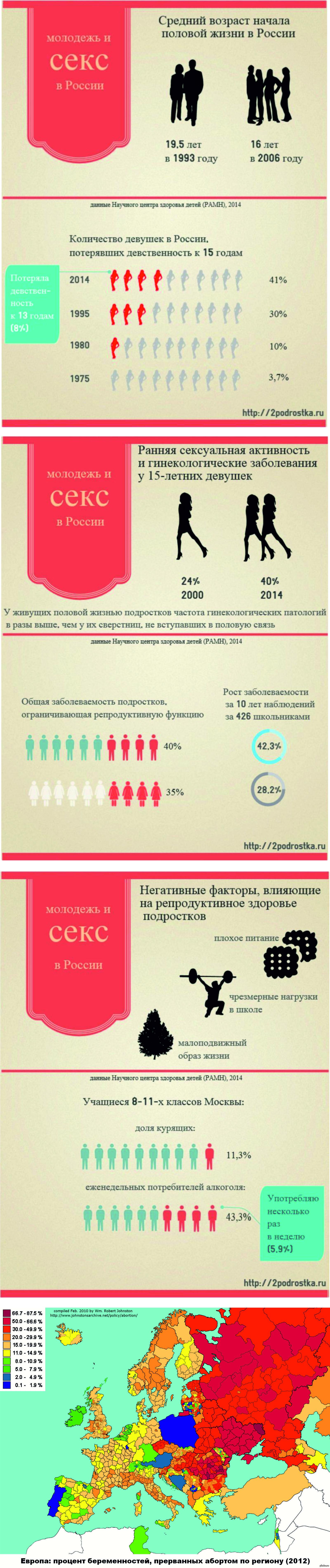 Девственность Статистика