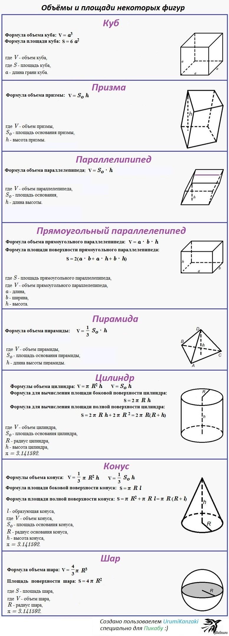 Объемов и всех площадей геометрических фигур шпаргалка