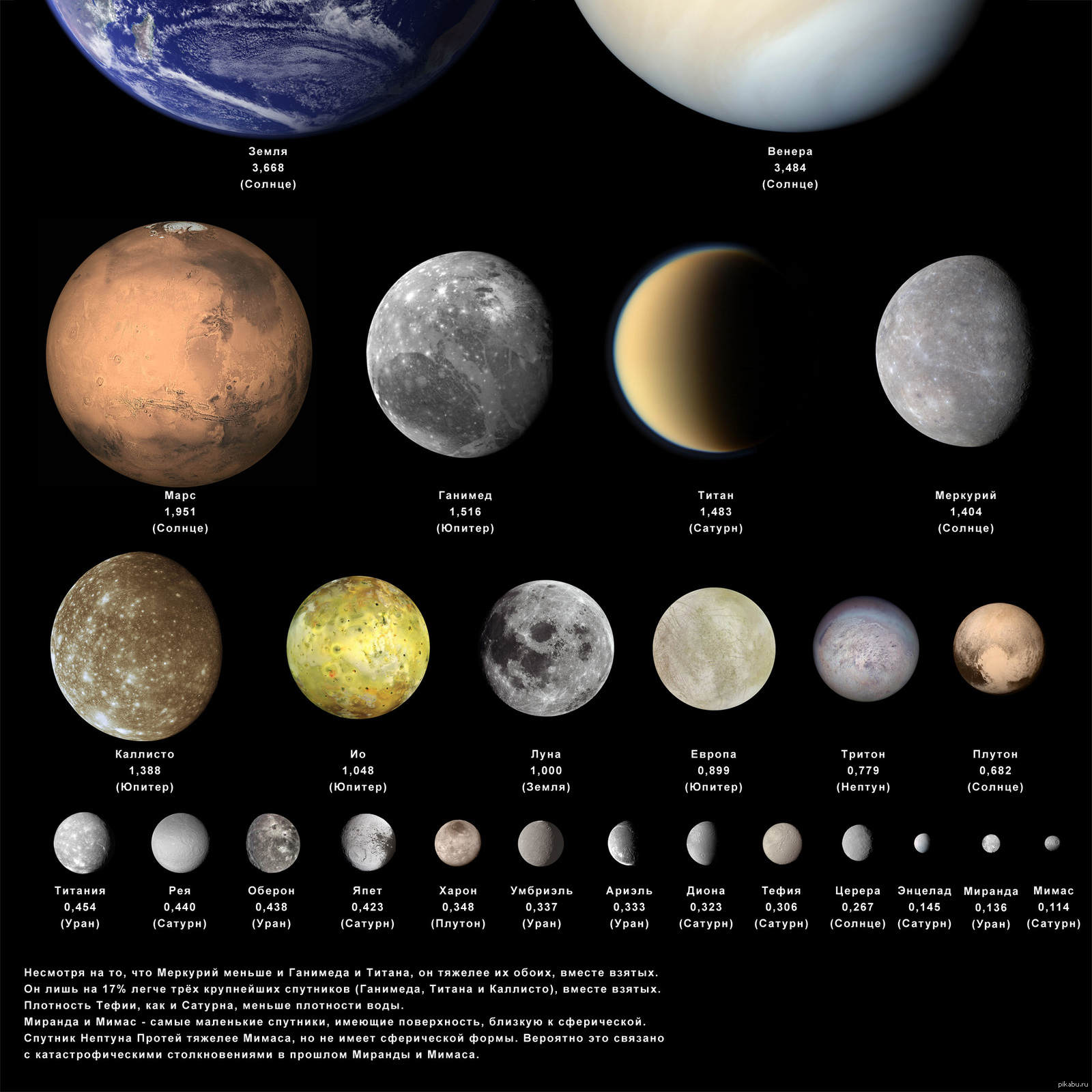 habitable moons in the solar system - HD 1600×1600