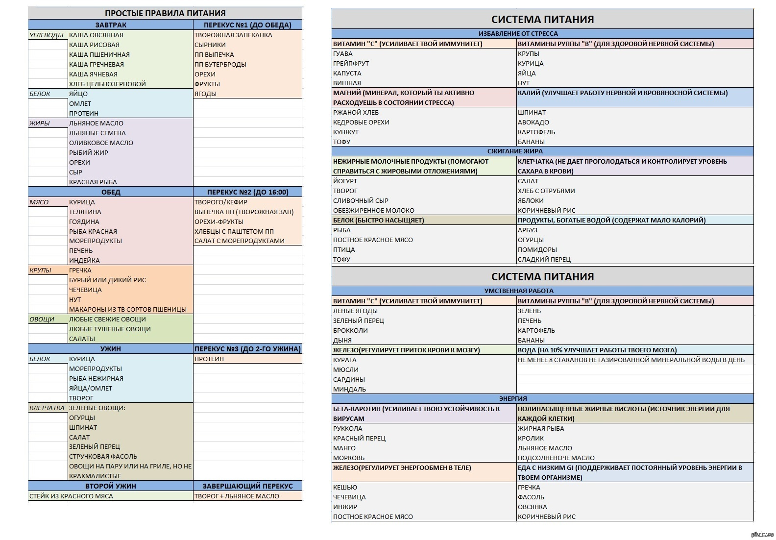 Рацион правильного питания на каждый день таблица