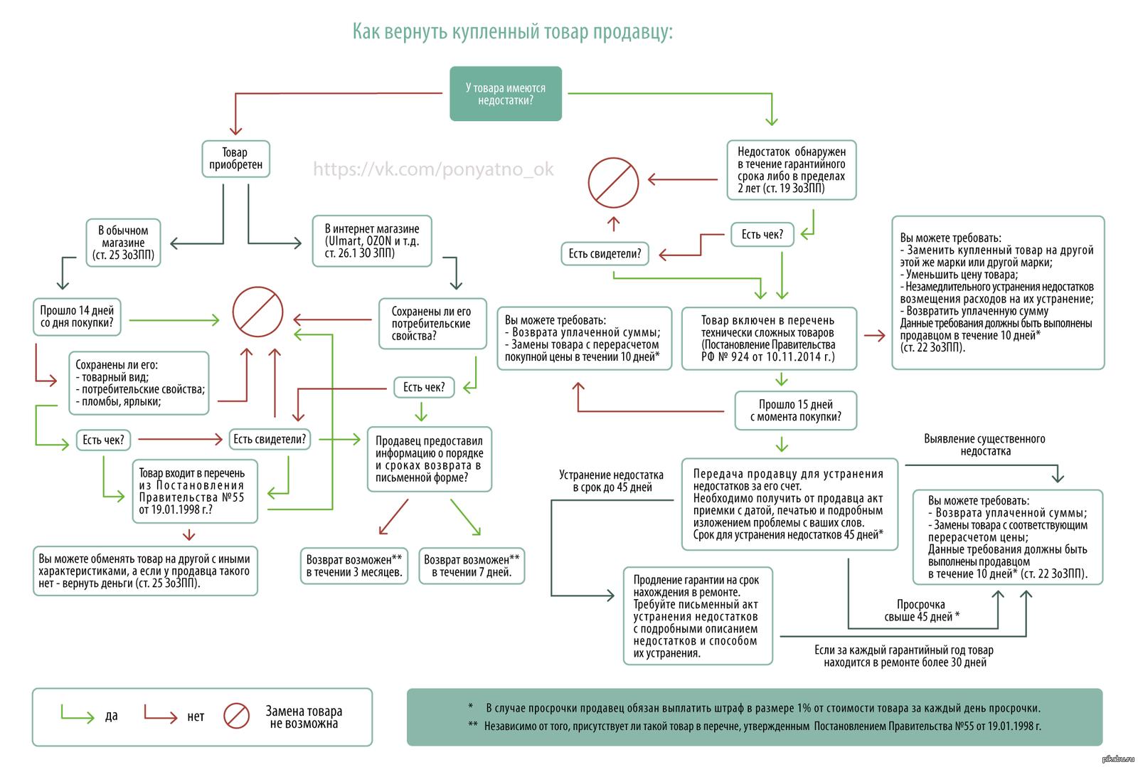 Какие документы нужны для получения временной регистрации в москве